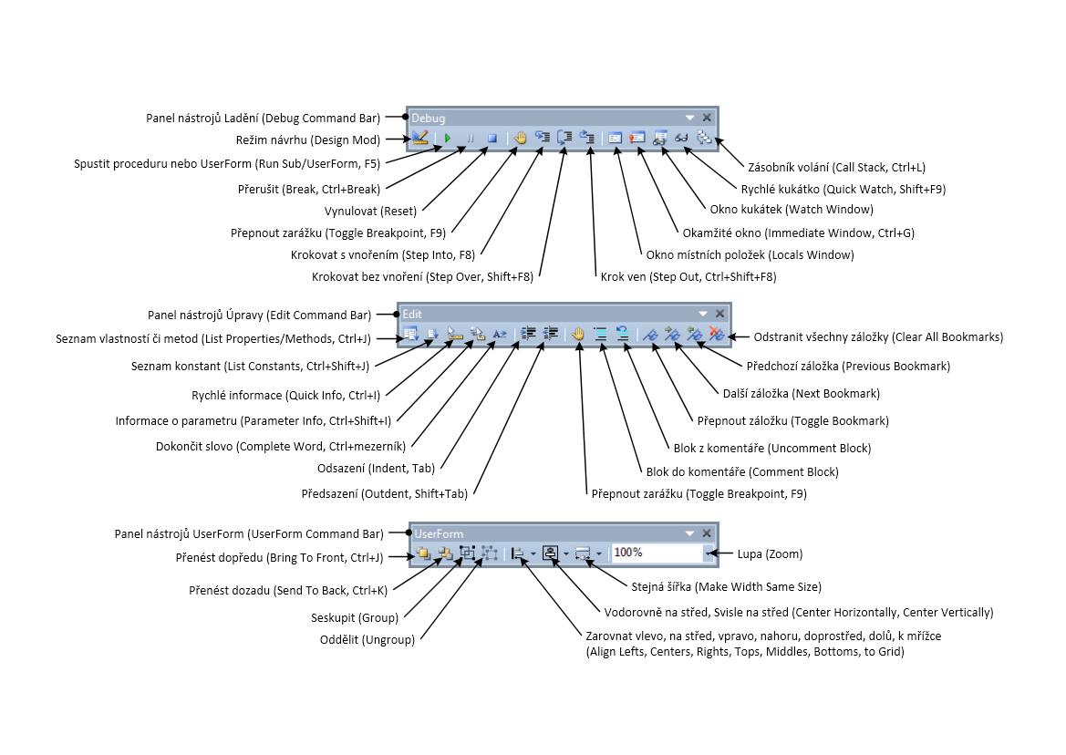 Editor VBA (VBE) - popis panelů