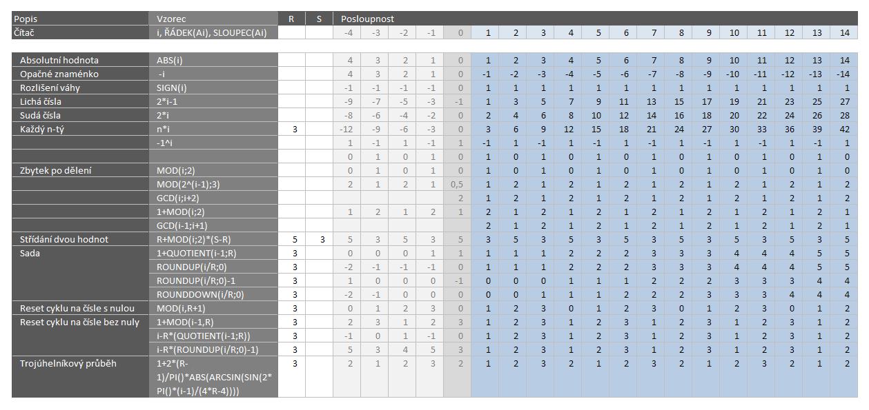 Užitečné posloupnosti pro algoritmy (nejen) v Excelu