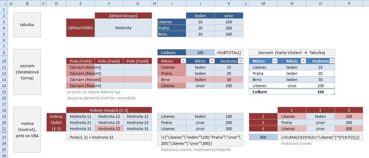 Forma uspořádání dat v Excelu