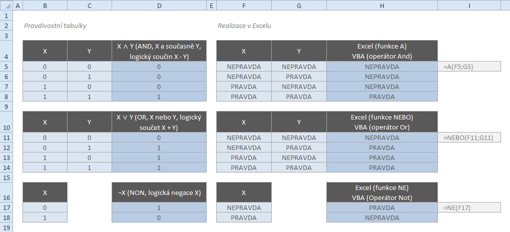 Funkce A a NEBO (pravdivostní tabulka)