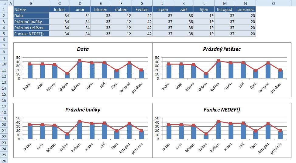 Skrytí sloupců s daty pro graf - po