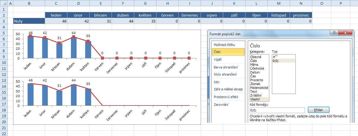 Ukázka spojnice bez značek a skrytí nulových hodnot v popiscích datových bodů