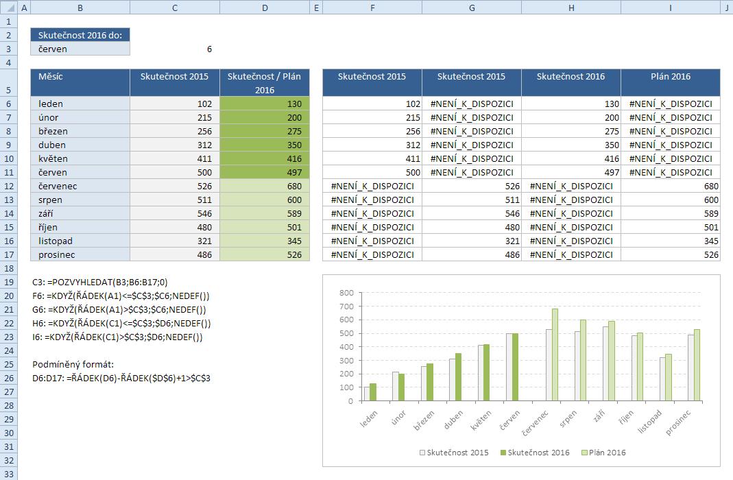 Rozdělení dat skutečnosti a plánu, funkce NEDEF a sloupcový graf