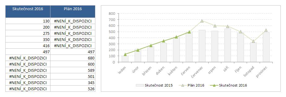 Kombinace typů grafu pro skutečnost 2015 a data 2016