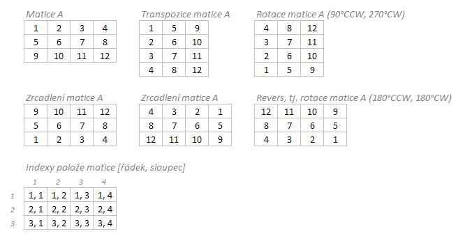 Rotace, transpozice a zrcadlení matice hodnot