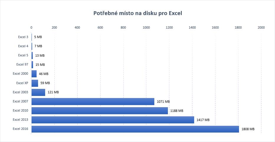 Excel - historie - potřebné místo na disku
