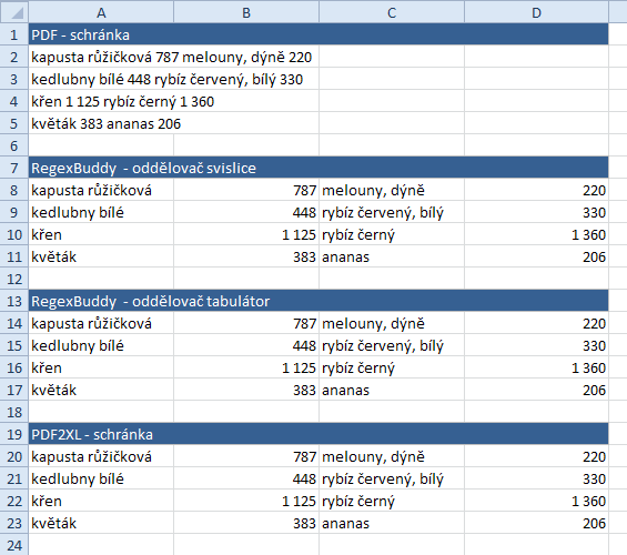Výsledky kopírování z PDF