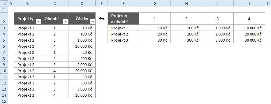 Data v podobě seznamu a tabulky