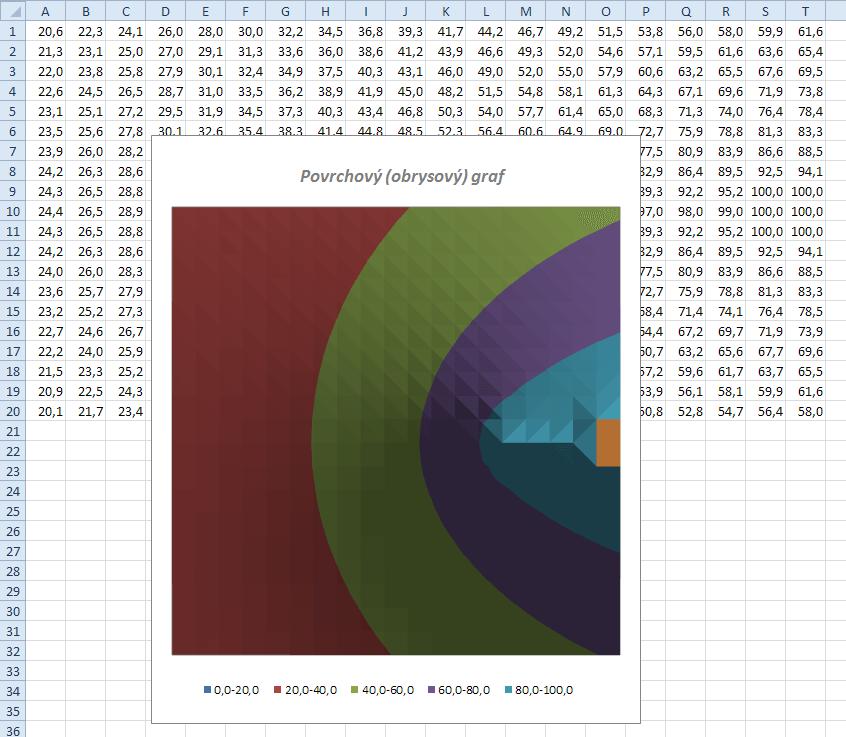 Barevná mapa - povrchový graf