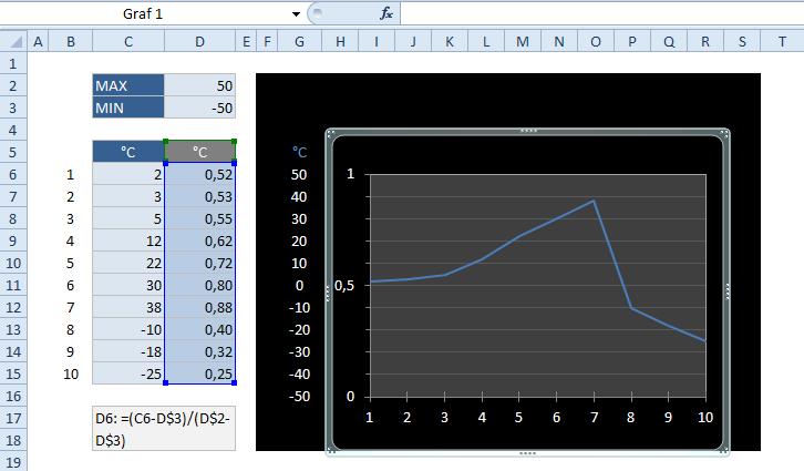 Fiktivní svislá osa v grafu