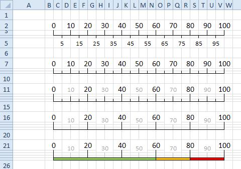 Formátování tabulky do podoby osy (stupnice)