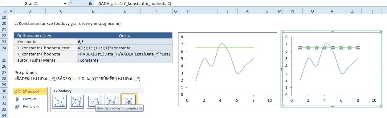 Konstantní funkce - definovaný název