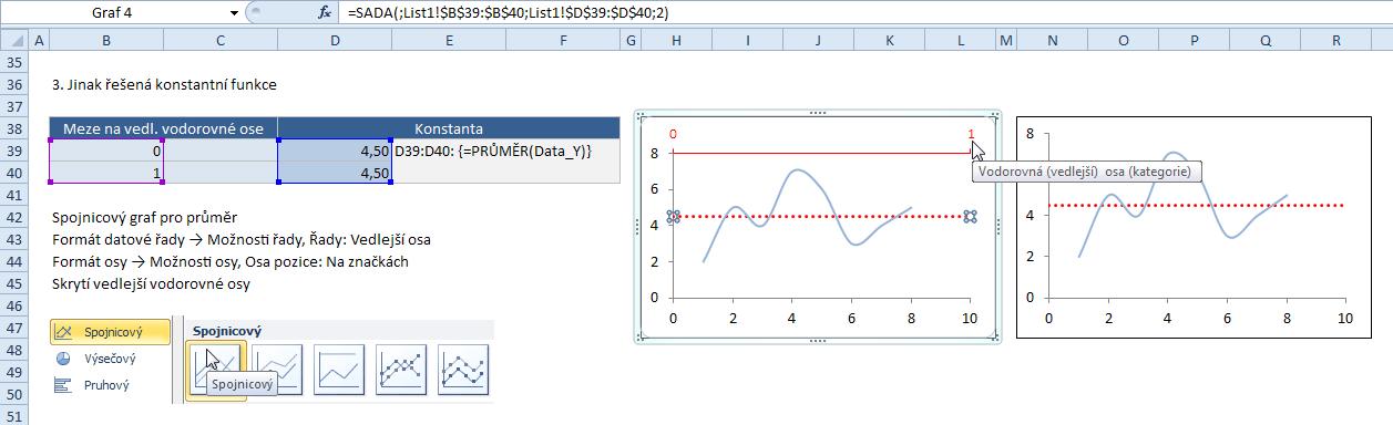 Konstantní funkce - spojnicový graf