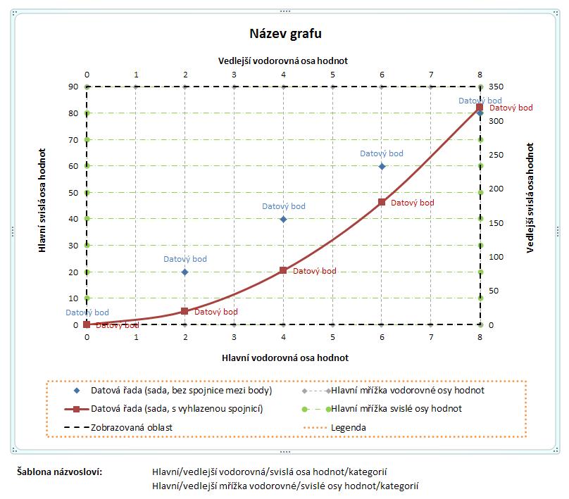 Graf - názvosloví