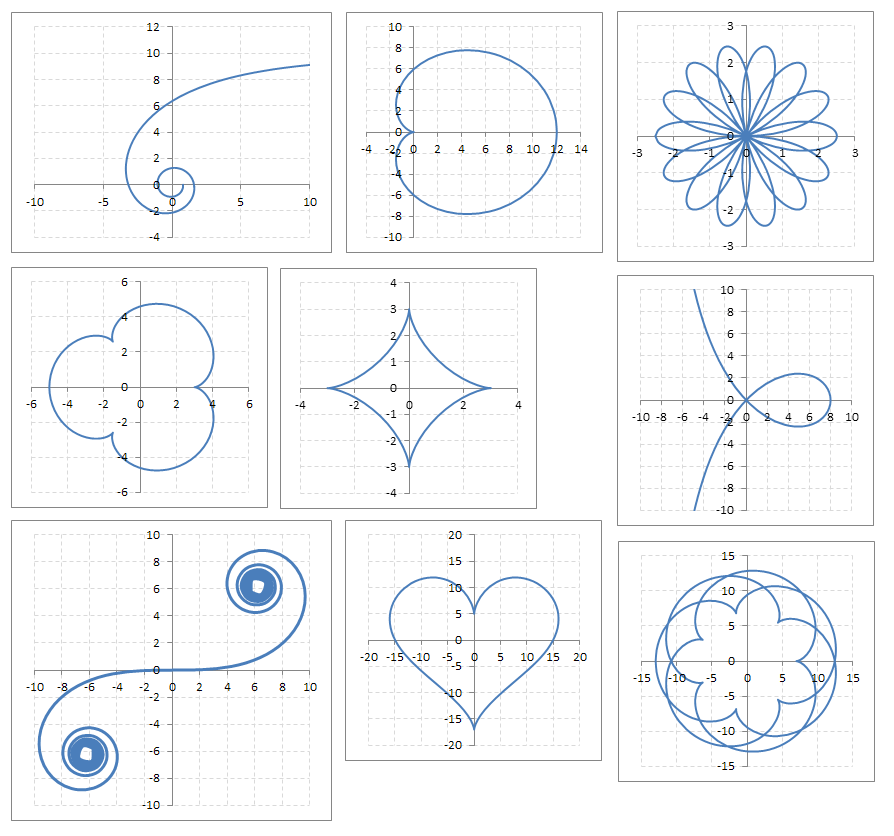 Zajímavé křivky dané parametricky