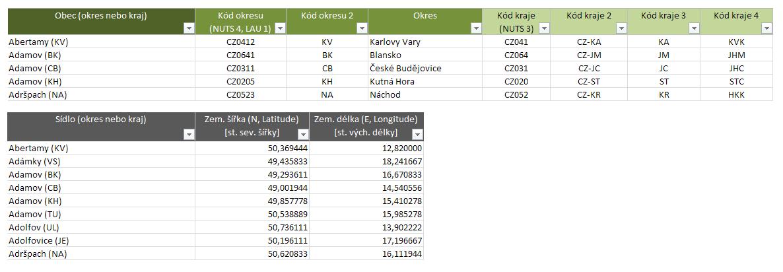 Podklady pro mapu - GPS, NUTS, LAU