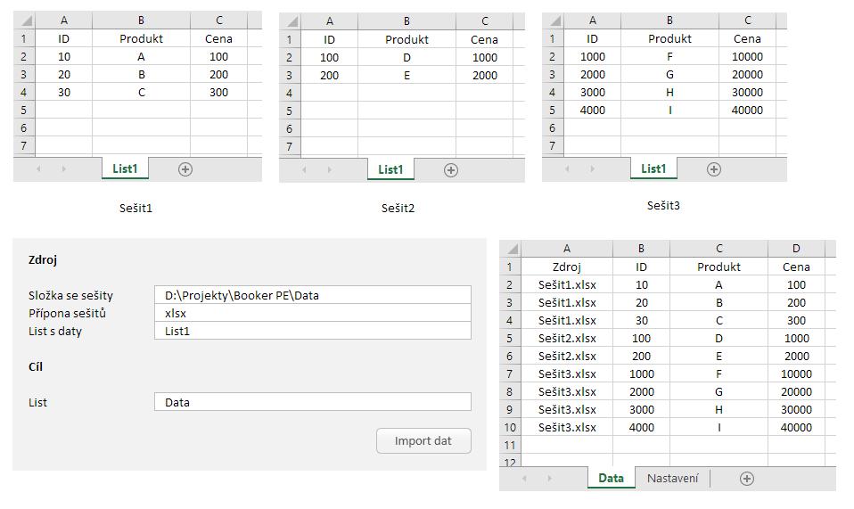 Merger PE - slučování dat z více zdrojů