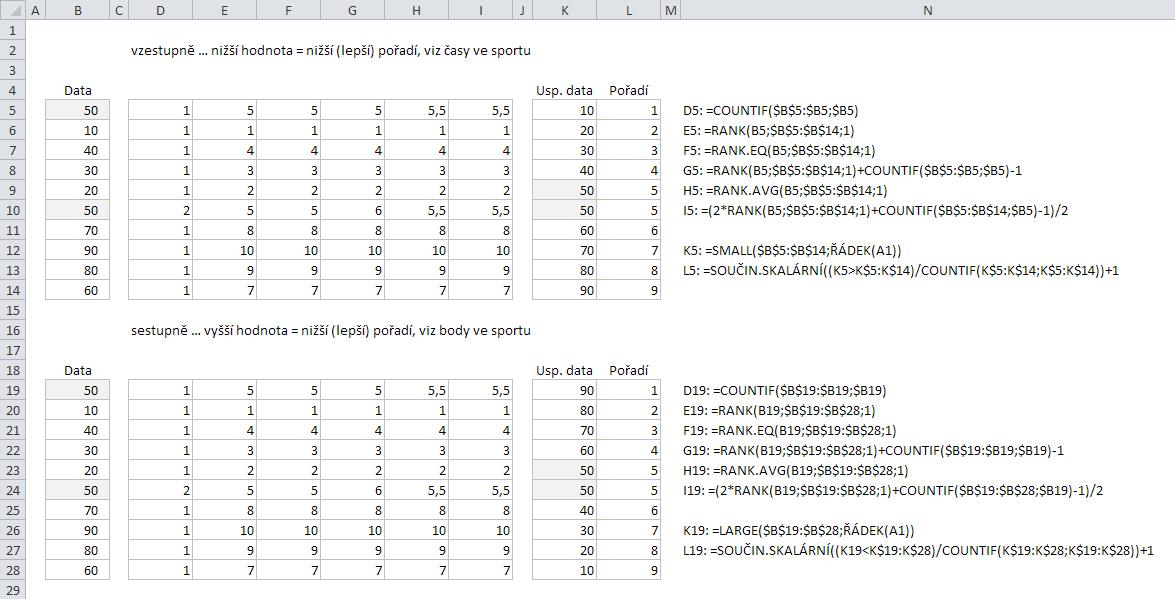 RANK v Excelu - analýza