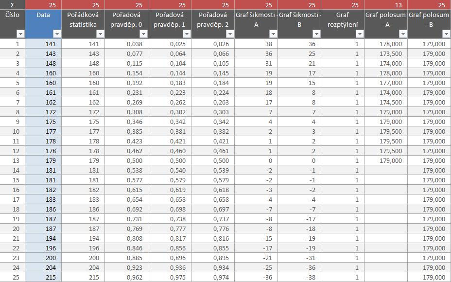 Statistika PE - zdrojová data a jejich zpracování