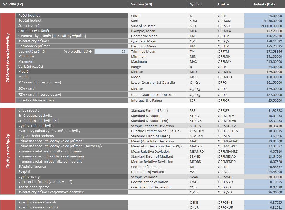Statistika PE - protokol popisné statistiky