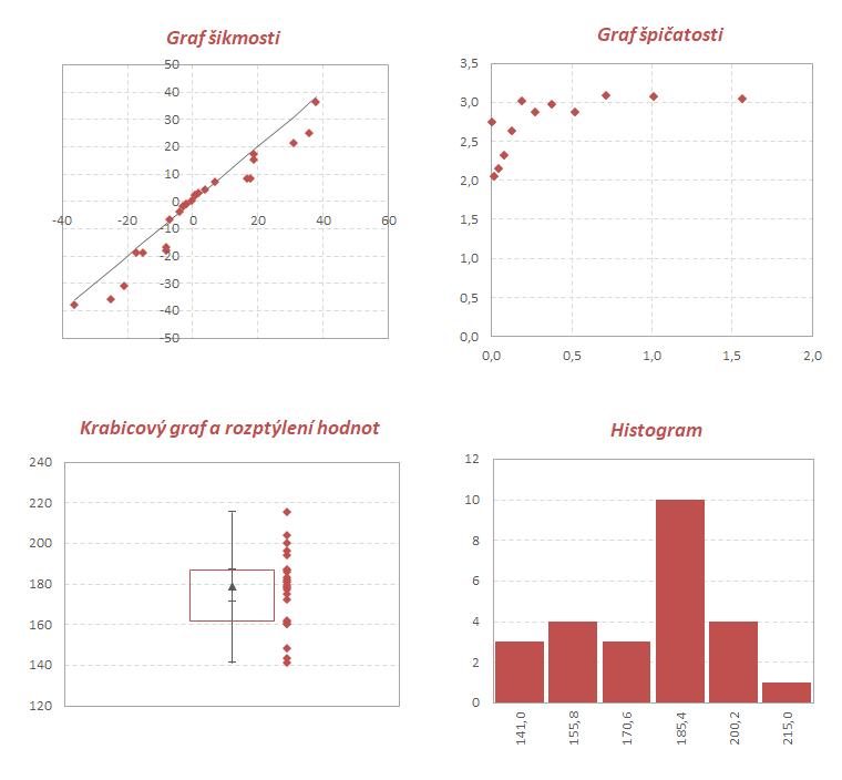 Statistika PE - ukázka grafů